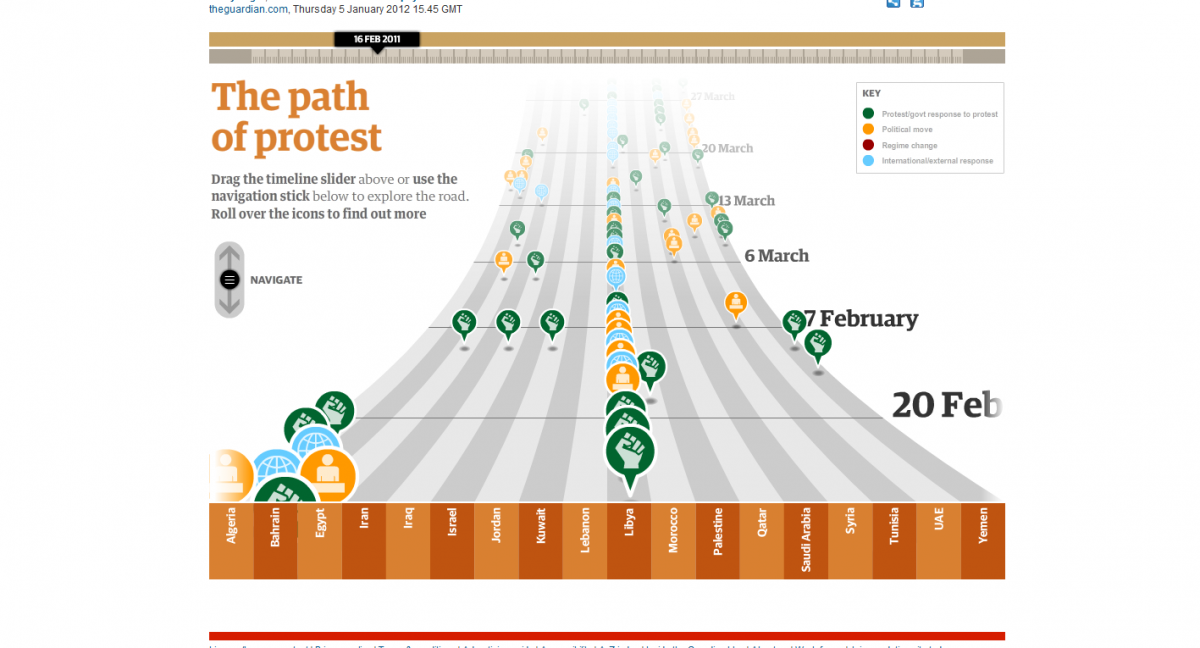 The Past of Protest_ Rootid Timeline 6